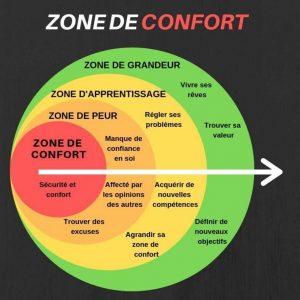 Read more about the article Sortir facilement de sa zone de confort !
